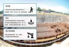 中国最大地下综合管廊可以应用的传感器