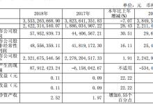 光电股份去年净利5795万同比增长30%