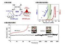 壽命超8000小時 國內開發出電解水制氫廉價催化劑