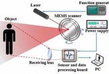 2019年会成为MEMS激光雷达元年吗?