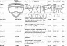 今年3月VR/AR融资15.3亿元