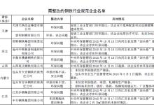 第四批符合钢铁行业规范条件的企业名单