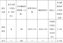 道明光学控股股东526万股解除质押