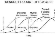 漫谈MEMS利基市场及技术挑战