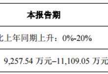 鸿利智汇一季度净利预增0%至20%