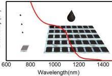 纳米级胶体半导体油墨实现传感器印刷制造