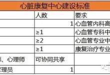 心脏康复中心井喷,中国心脏康复发展迎来春天