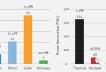 能源转型趋势2019:中国、欧洲、美国