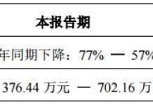 光库科技1Q19净利预降57%至77%
