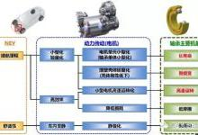 新能源汽车电驱动系统用高速轴承简介