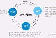 云平台如何助力企业数字化转型?