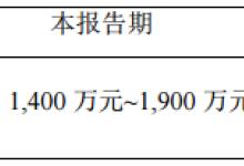 万集科技一季度预亏1400万至1900万元
