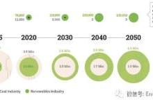 能源转型趋势2019:中欧美(下)