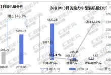 3月装机量5.09GWh 三元一枝独秀占比76.47%