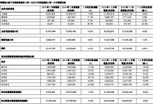 华润电力3月附属电厂售电量下降4.3%