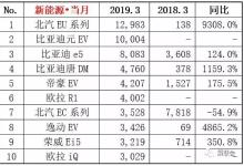 2019新能源乘用车1季度销量达24.9万辆