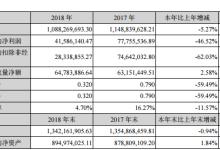 伊戈尔/丽晶光电/新广联/天圣高科2018年年报一览