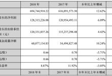 长缆科技2018净利升6.09%至1.28亿