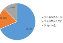 财报解读:光库科技营收稳步增长
