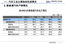 中汽协:3月新能源车销售12.6万辆
