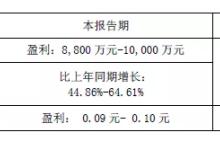 华工科技发布一季度业绩预告:盈利预增44.86-64.61%
