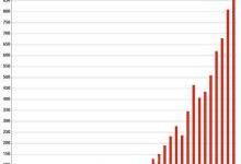 德国倍福2018年全球销售额达9.16亿欧元