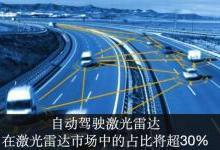《汽车和工业应用的激光雷达-2019版》