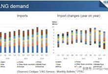 2019年天然气市场展望分析