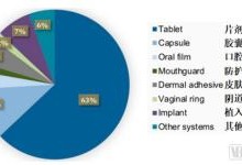 数字医药时代:FDM技术成新亮点