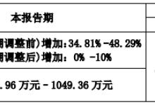 久之洋1Q19业绩预增0%至10%