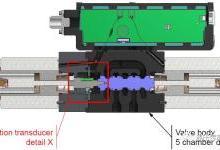 Parker带位置反馈的比例方向控制阀
