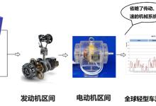 关于LY混动车增程系统发动机燃油效率的讨论
