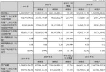 利达光电2018年净利1.62亿元 同比增长237.74%
