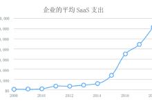 为什么说一体化SaaS是未来的必然趋势?