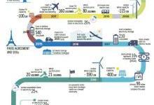 全球能源转型:2050年路线图
