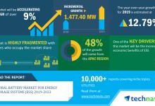 全球储能系统电池规模分析:将增长1477MW