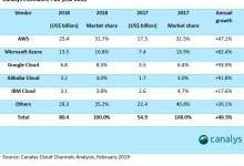 业绩不如预期,云计算能否真正挽救IBM?
