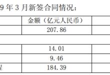 截至3月中国核建营收135.12亿元