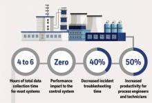 霍尼韦尔新软件助企业显著提升控制系统性能