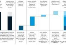 户用储能分析:如何支持电网?