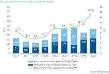 欧洲风电:2018年累计投资达650亿欧元