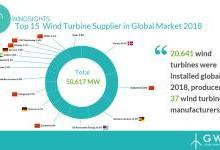 2018全球风机供应数据:中企占半壁江山