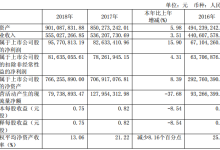 京华激光2018年净利升15.90%至9677.08万元