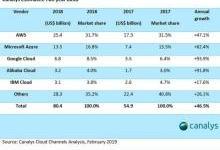 云市场再一黑马:市场份额超华为微软