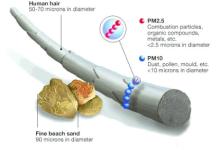 浅析如何有效的监测室外环境污染物