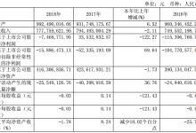 凤凰光学2018年亏损约747万元