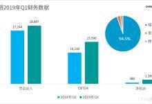 中国铁塔Q1营收稳步增长