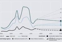欧洲能源转型2030:蓝图