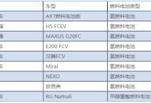 亿华通、福田、丰田合作氢燃料电池车