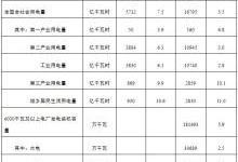 1-3月全国电力工业统计数据(图表)